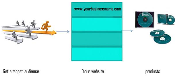 Flow diagram for online income earners